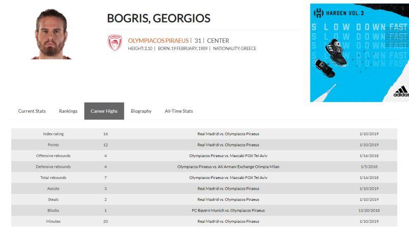 bogris records