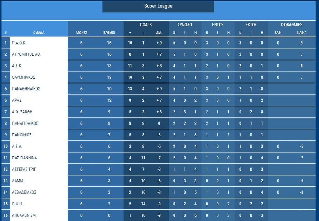 Super League – 6η Αγωνιστική: Η βαθμολογία