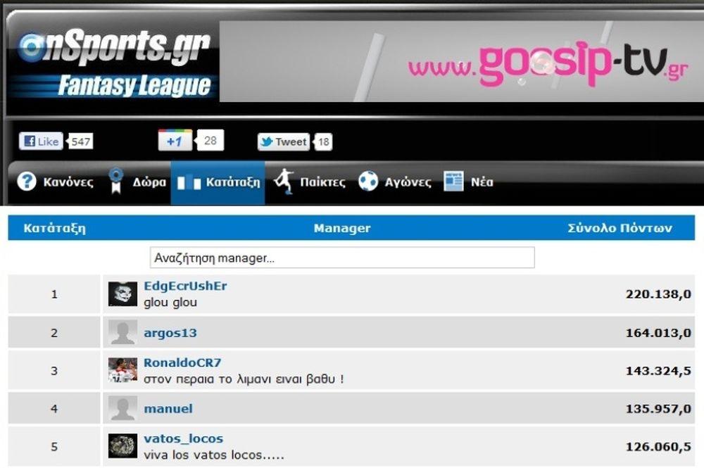 «Άνοιξε» η διαφορά στο Onsports Fantasy League