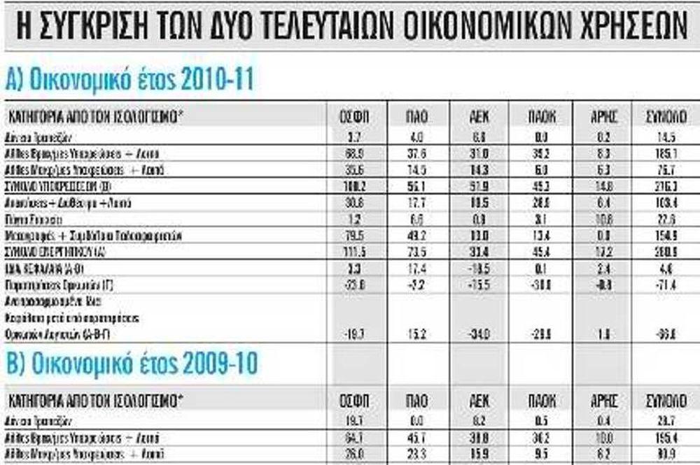 Ζημιά 72 εκατ. ευρώ για τις πέντε δημοφιλέστερες ομάδες