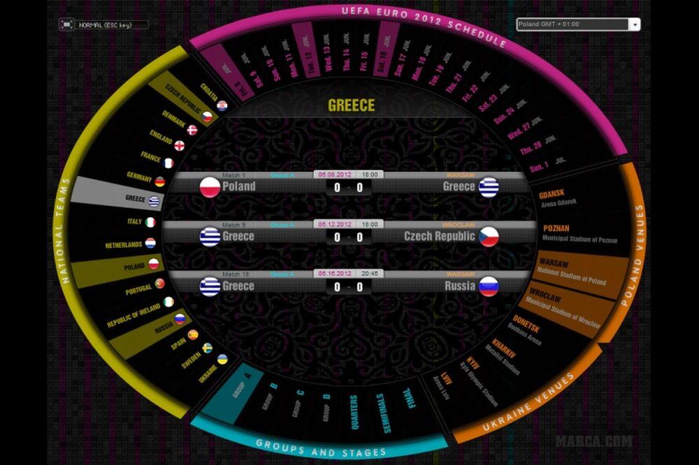 Εuro 2012: Δείτε το EURO με τα... μάτια των Ισπανών!