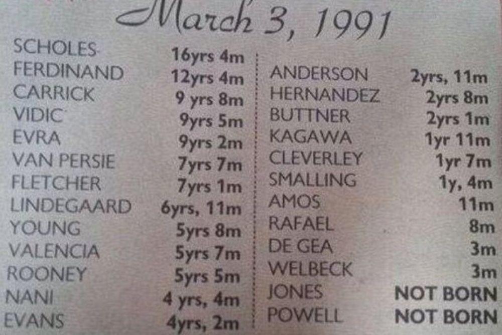 Μάντσεστερ Γιουνάιτεντ: Ίδιο γκολ του Γκιγκς στην ΚΠΡ 19 χρόνια πριν (videos)