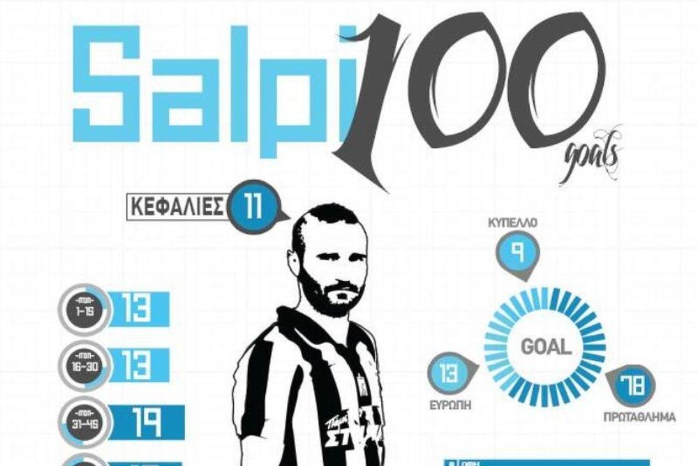 ΠΑΟΚ: Τα 100 γκολ του Σαλπιγγίδη σε μια φωτογραφία (photo+video)