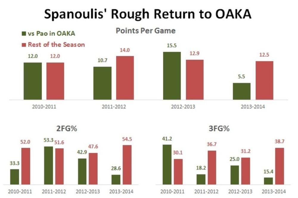Ολυμπιακός: Ωσεί… παρών στο ΟΑΚΑ ο Σπανούλης (photo)