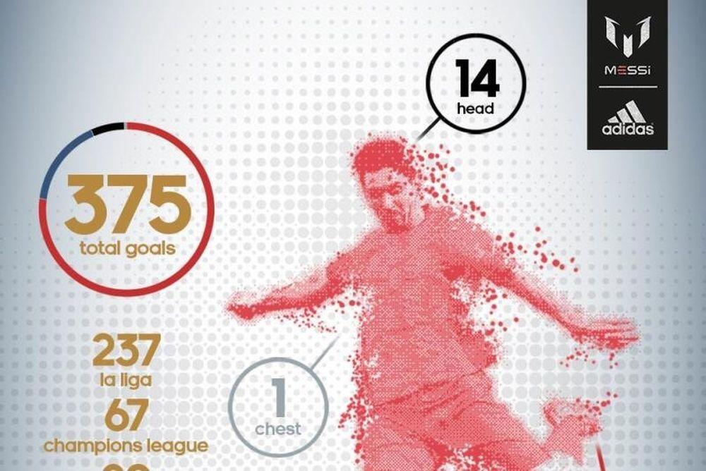 Μπαρτσελόνα: Πώς έχει βάλει τα 375 γκολ ο Μέσι (photo+videos)