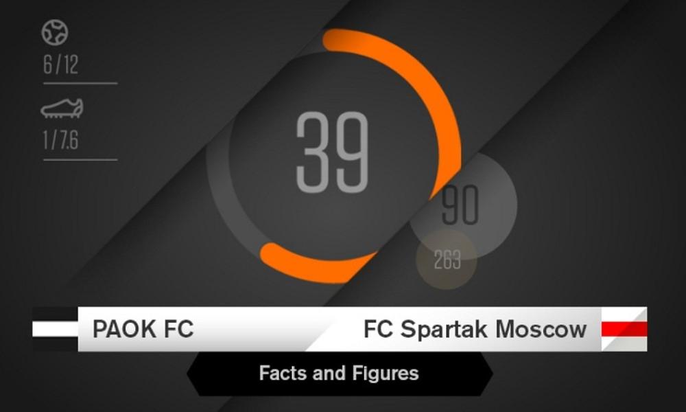 Οι αριθμοί του ΠΑΟΚ-Σπαρτάκ Μόσχας
