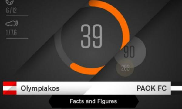 Ολυμπιακός-ΠΑΟΚ: Το background του ντέρμπι